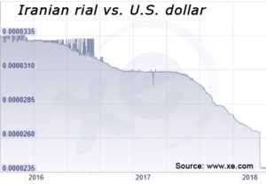 The collapse of the Iranian rial is not just a currency disaster. It's also the newest catalyst for a global shift from fiat money to cryptocurrencies.