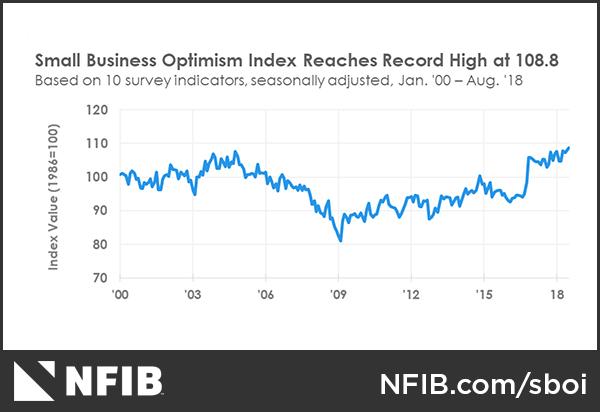 NFIB-chart