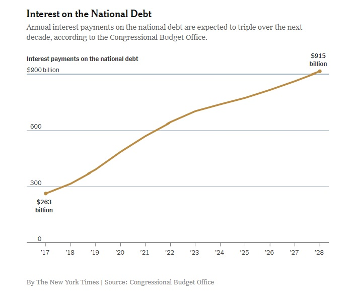 national debt interest