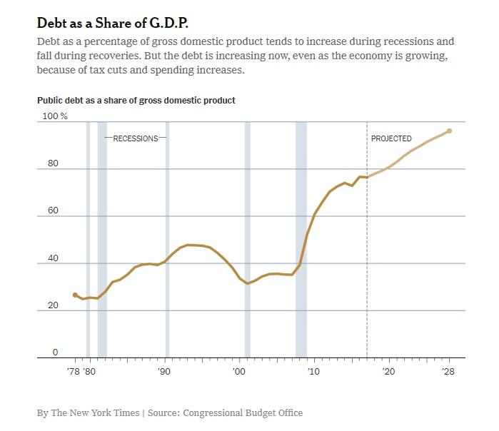 national debt interest