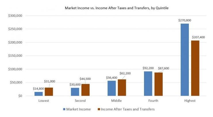 welfare Social Security Medicaid Medicare