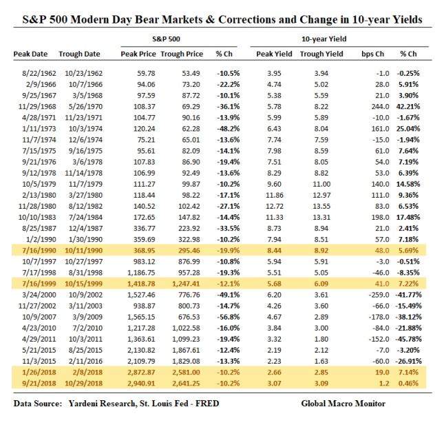 stock market corrections