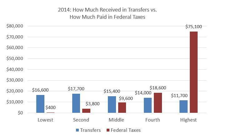 welfare medicare-taxes Medicaid Social Security