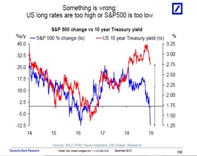 Treasury-bond-market-S&P 500