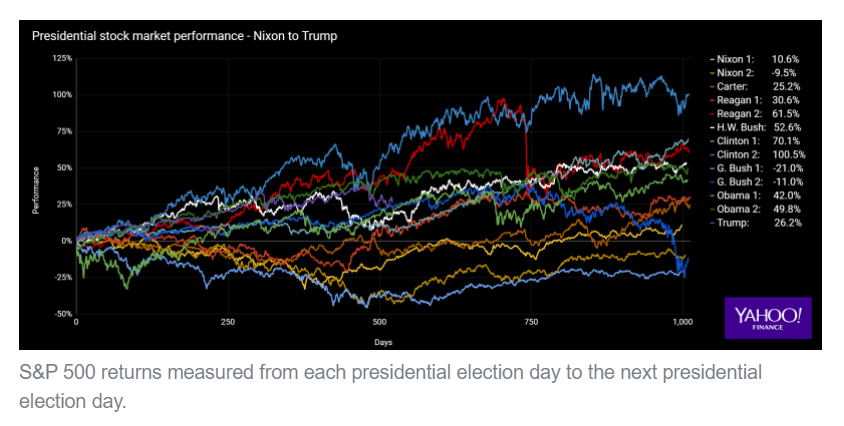 presidential stock market-performance Nixon to Trump