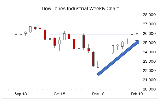Dow-trade