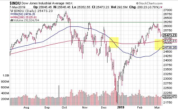 Dow golden cross
