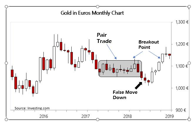 ECB gold