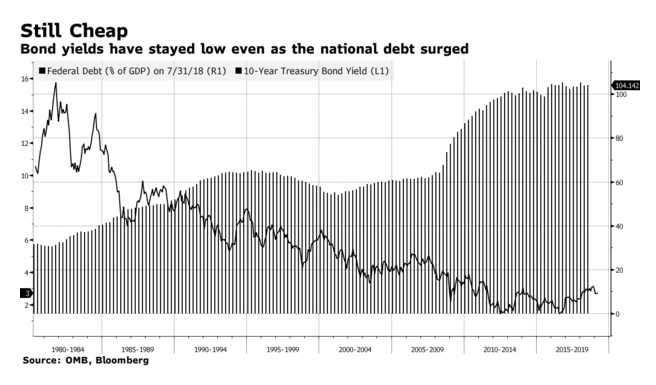 Modern Monetary Theory Fed