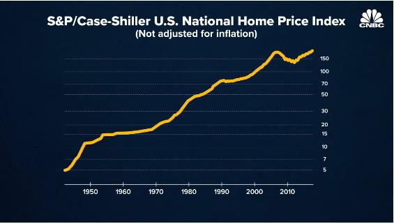Robert Shiller recession