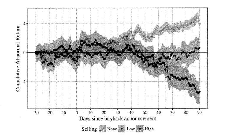buybacks-SEC