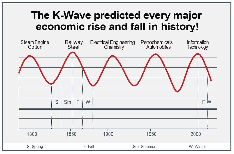 K Wave