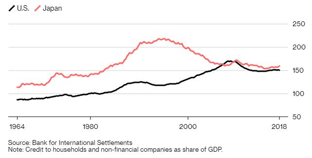 debt monetary policy