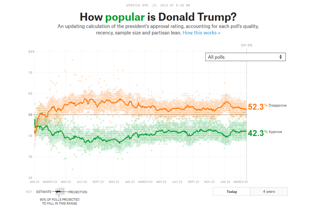 Trump-approval