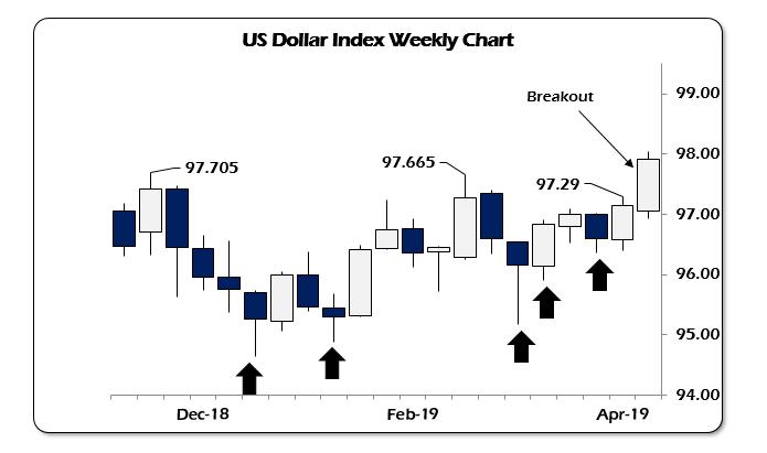 dollar-Fed