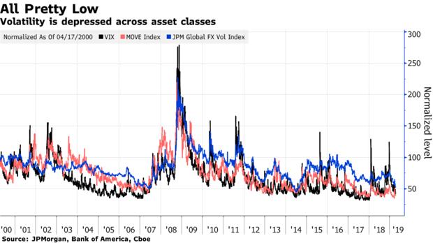 volatility Morgan Stanley