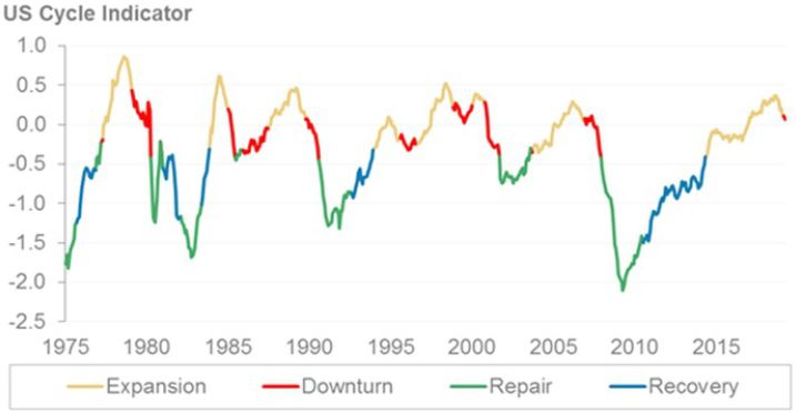 Morgan Stanley recession