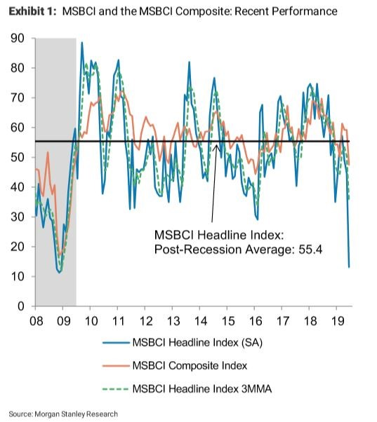 Morgan Stanley Economic Indicator Plummets to Lowest Point Since 2008