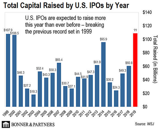 technology IPO