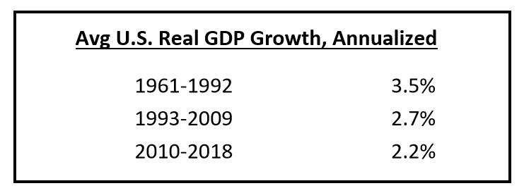 GDP-growth-three-eras