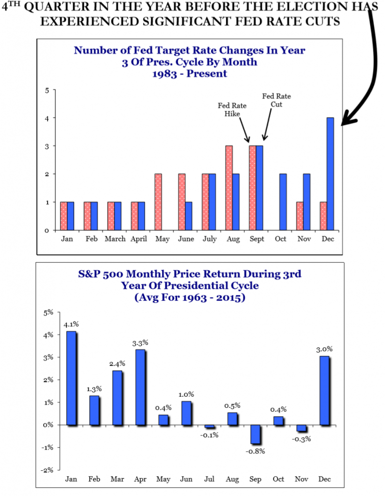 History-of-third-year-presidential-fed-and-market-794x1024
