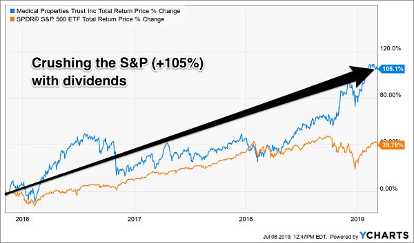 bonds dividends