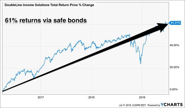 bonds-dividends