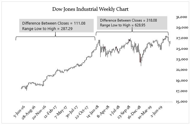Dow Jones Gold
