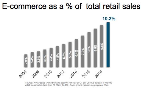 ETF Ecommerce-Growing-Chart