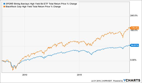 ETF HYT-JNK-Total-Return-Chart