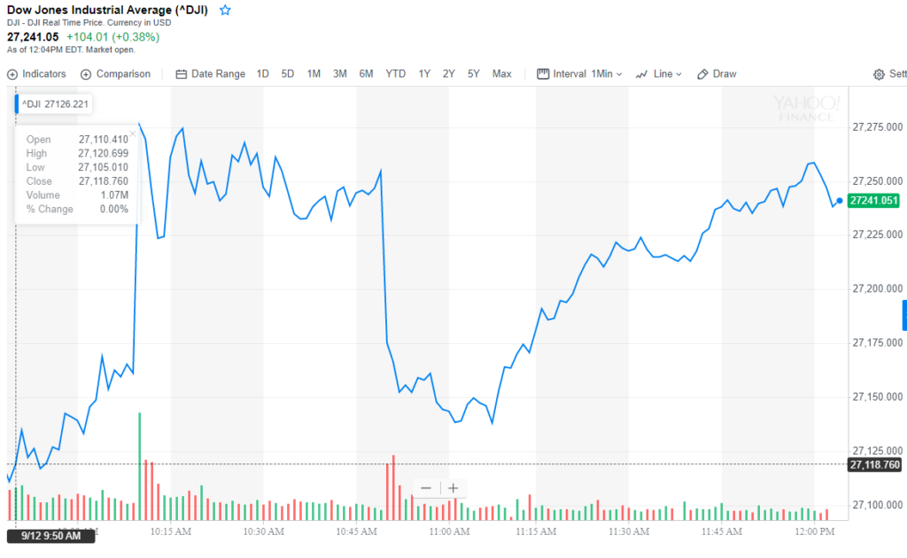 Dow trade war