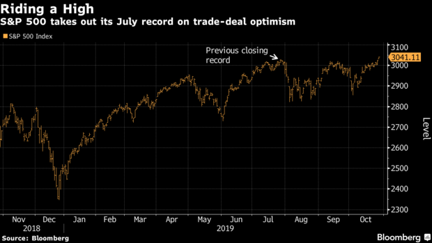 S&P 500 index today record high