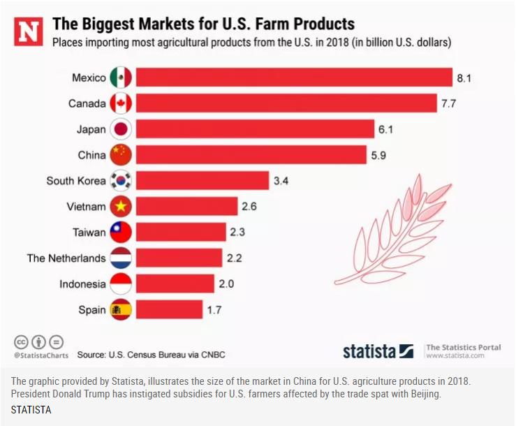 farmer bailouts and Trump trade war