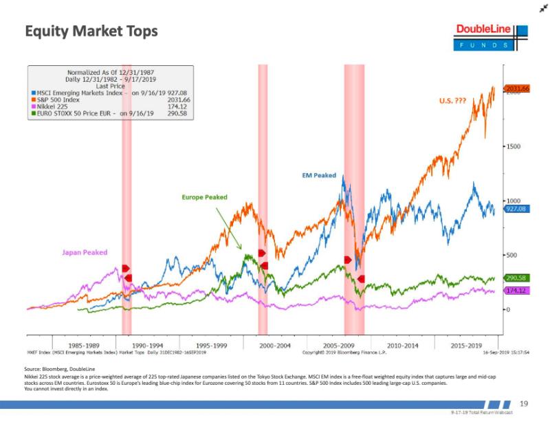 Jeffrey Gundlach market crash recession