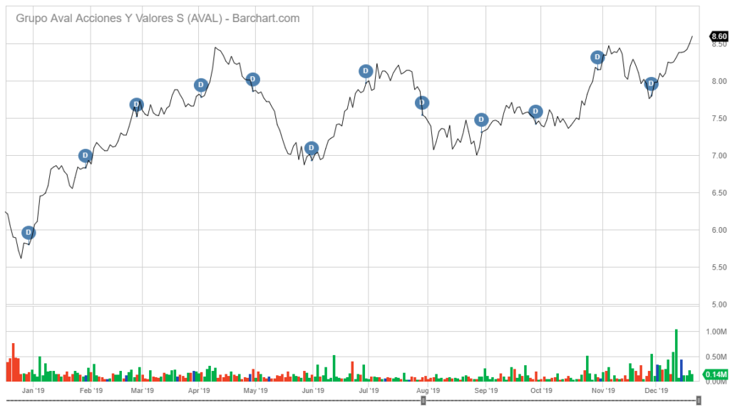 AVAL stock chart dividend stocks to buy in 2020