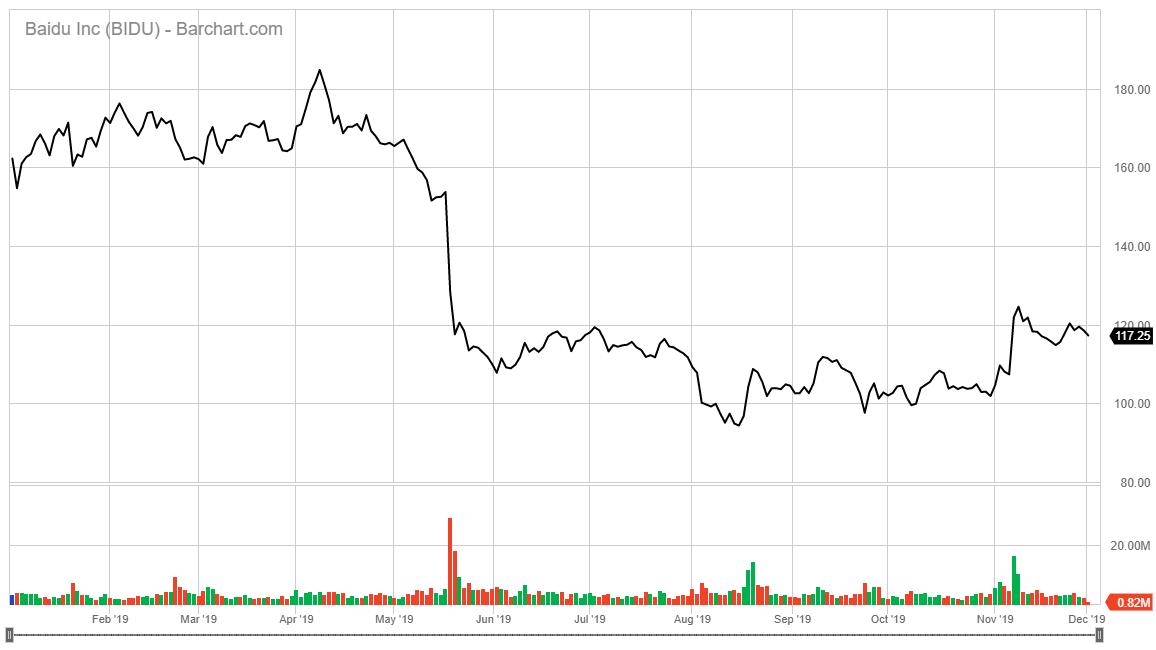 Baidu AI stock chart 2019