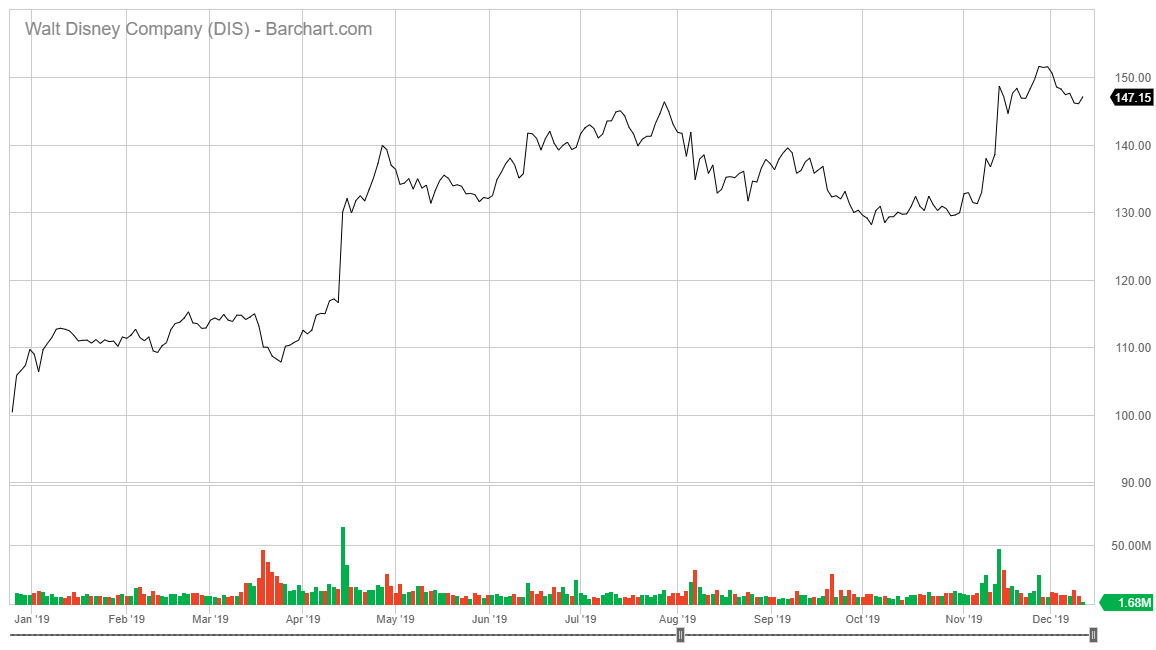 Disney Stock After Disney+ Launch
