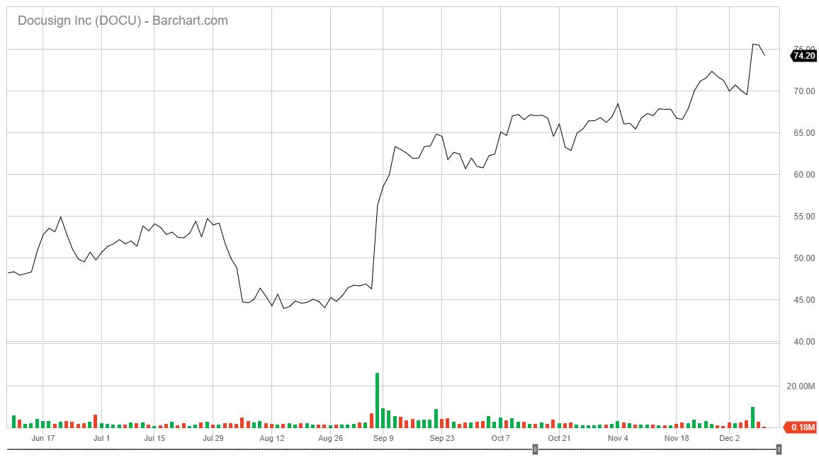 Docusign Inc. stock chart