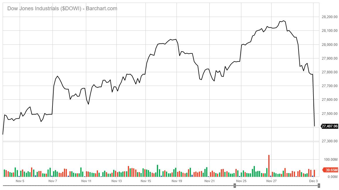 Dow Jones Industrial Average Drops China Blacklist