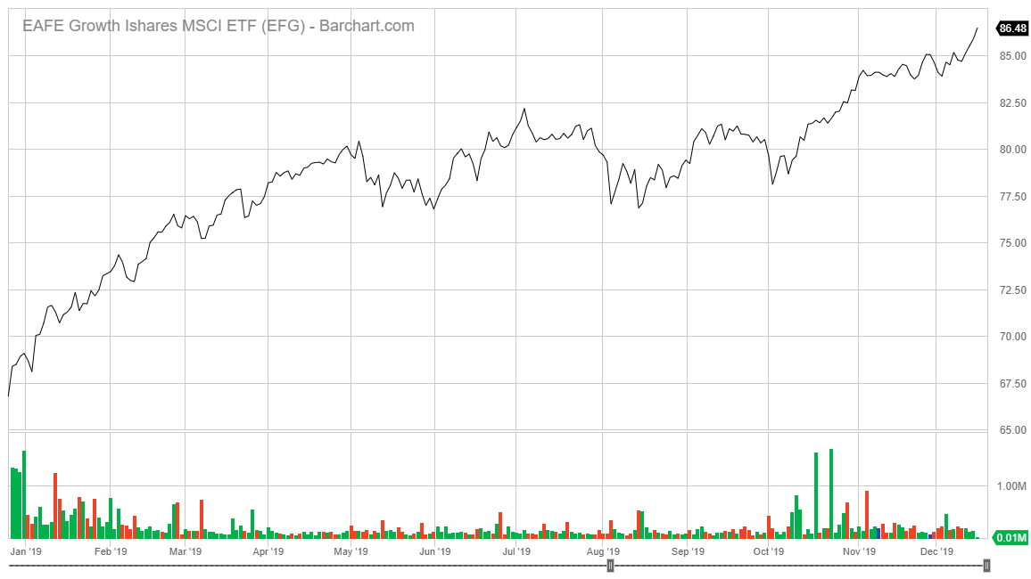 EAFE Growth iShares MSCI ETF stock chart