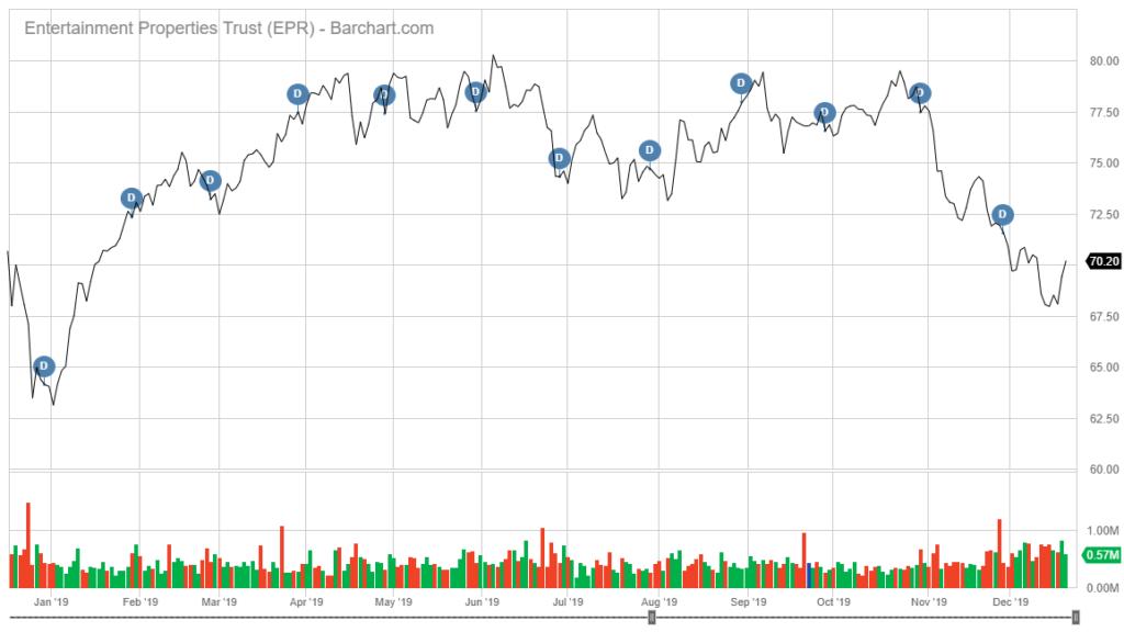 EPR stock chart dividend stocks to buy in 2020