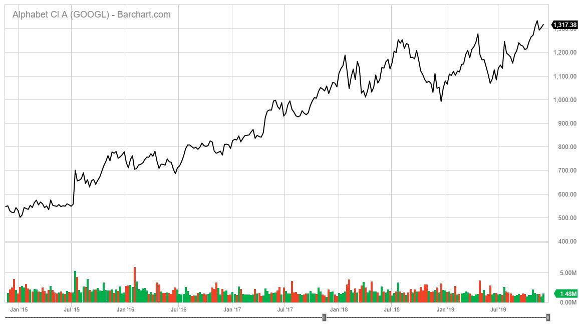 Alphabet stock chart