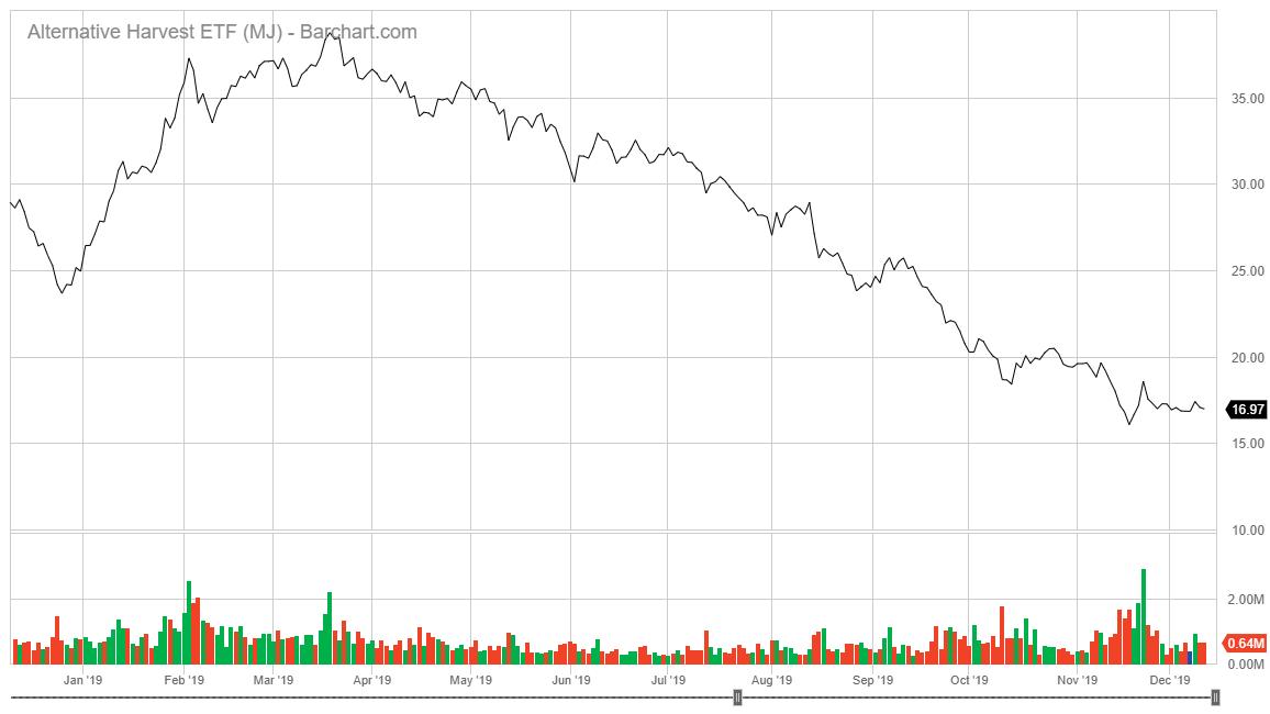 Alternative Harvest EFT stock chart