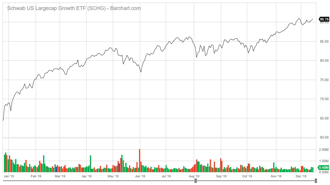 Schwab U.S. Large-Cap Growth ETF stock chart