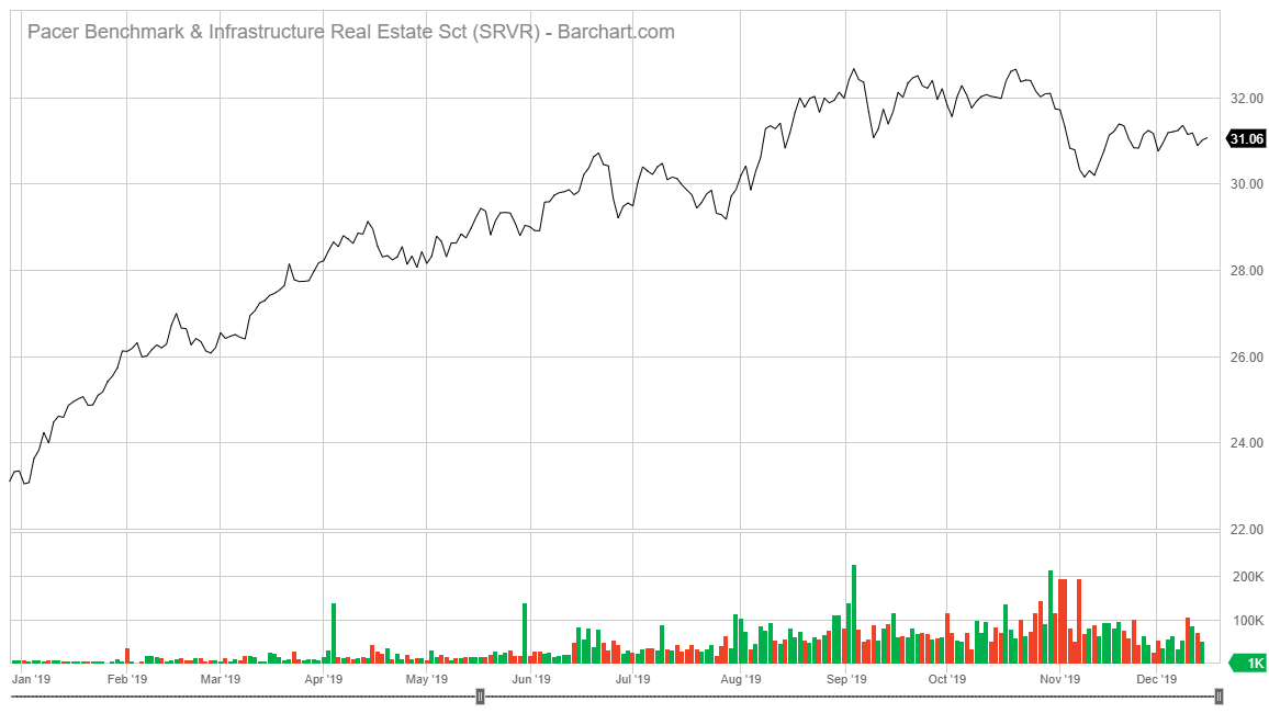 Pacer Benchmark Data & Infrastructure Real Estate SCTR ETF stock chart