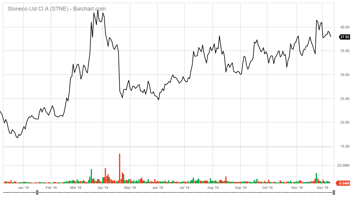 StoneCo Ltd. stock chart