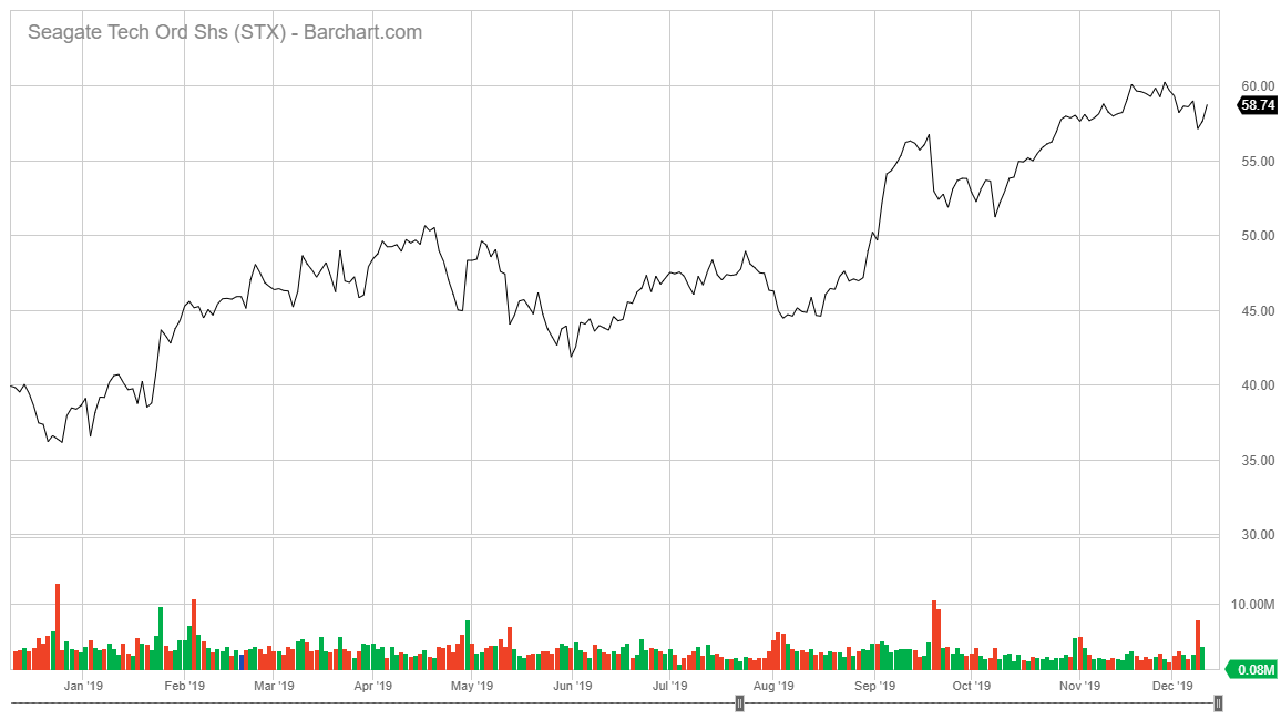 Seagate Technologies stock chart