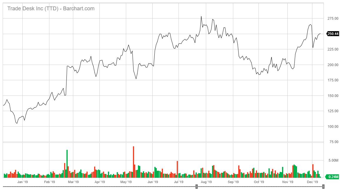 The Trade Desk stock chart