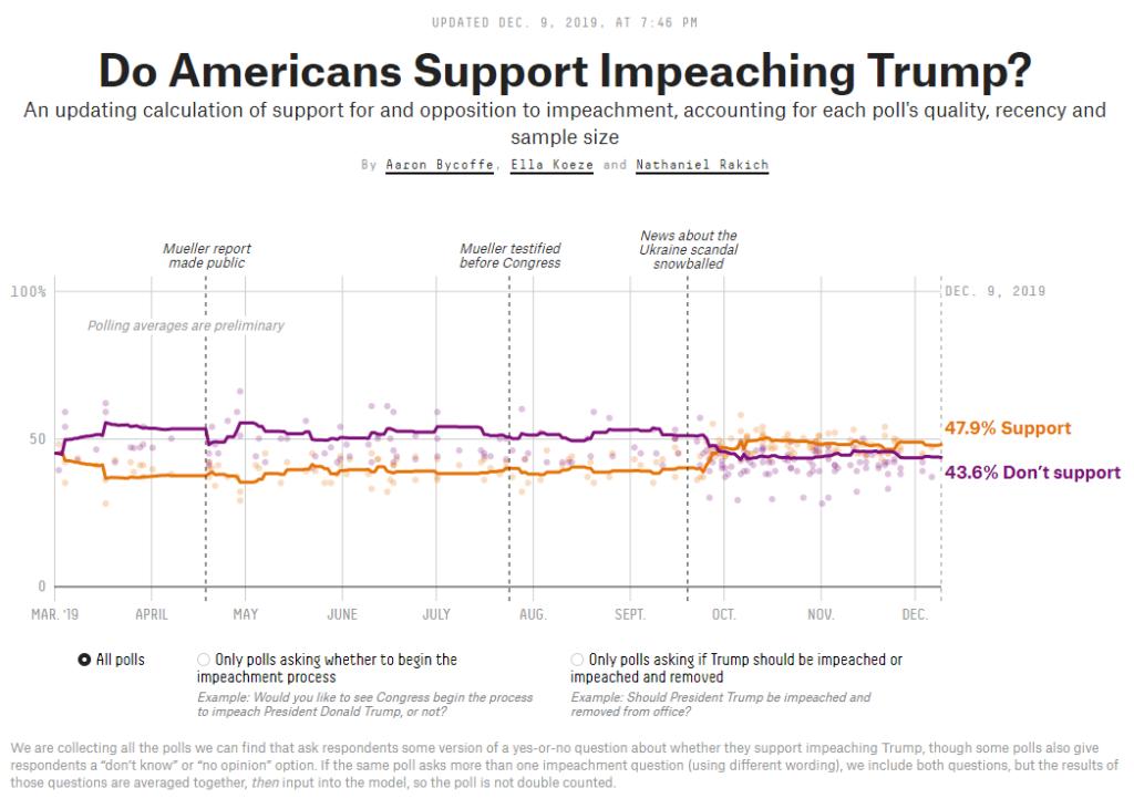 Trump impeachment Wall Street