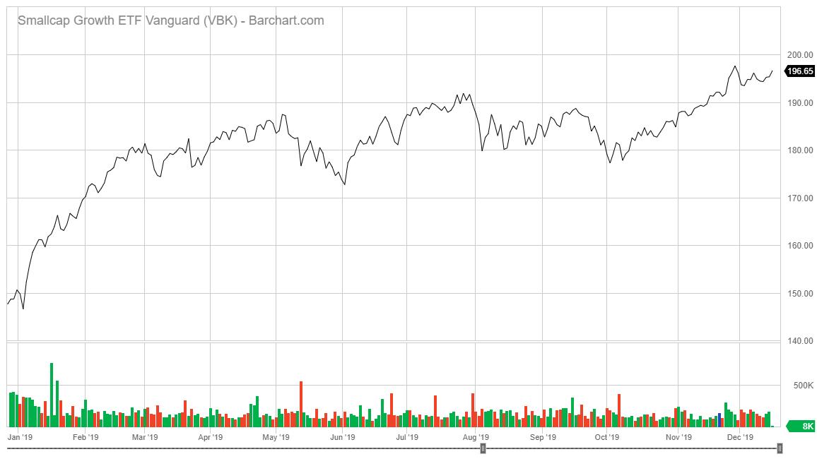 Vanguard Small Cap Growth ETF stock chart